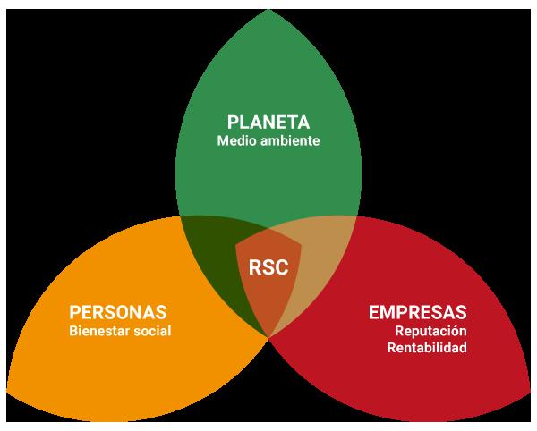 responsabilidad social de corporativa