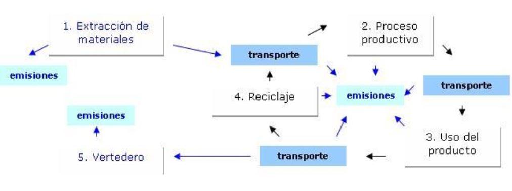 emisiones ciclo de vida producto