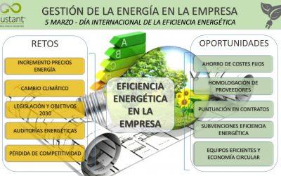 Eficiencia Energética: reto y oportunidad para la empresa en 2020