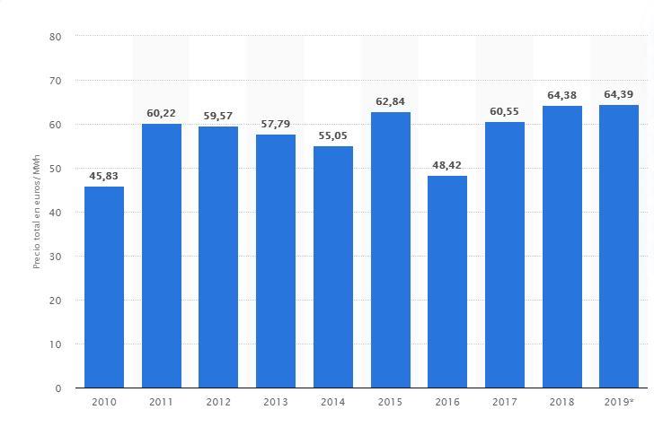 Evolución precio electricidad España