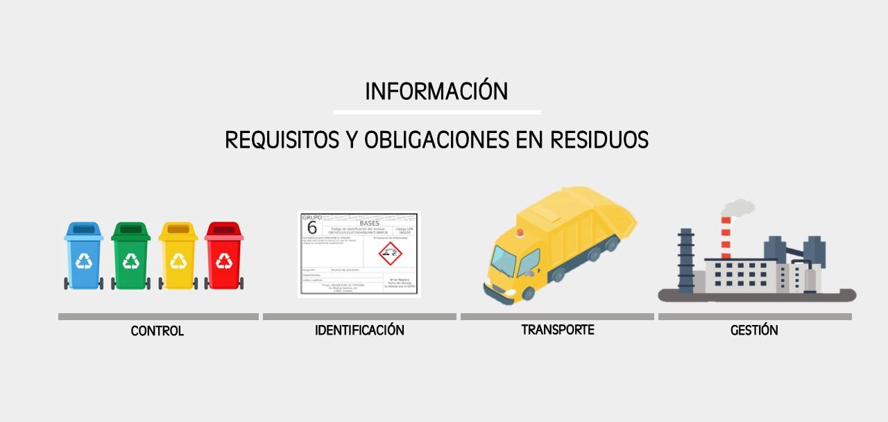 Requisitos y obligaciones en residuos